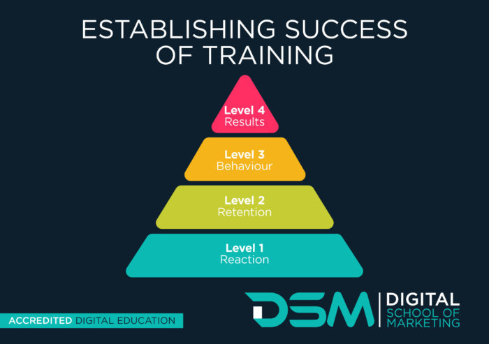 DSM Digital School of Marketing - sales training