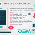 DSM Digital School of Marketing - social media