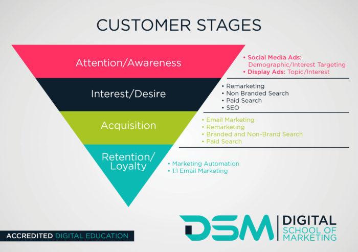 DSM Digital School of Marketing - customer experience