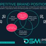DSM Digital School of Marketing - competitive brand positioning