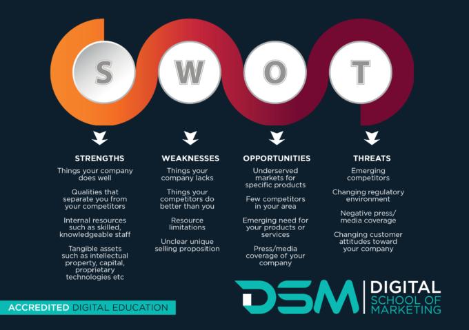 DSM Digital School of Marketing - SWOT analysis
