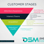 DSM digital School of Marketing -digital marketing
