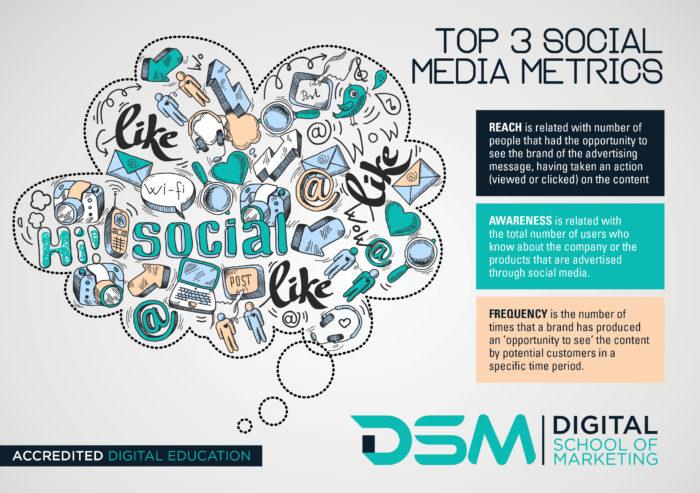 DSM Digital School of Marketing - social media metrics