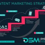 DSM Digital School of Marketing - content marketing strategy